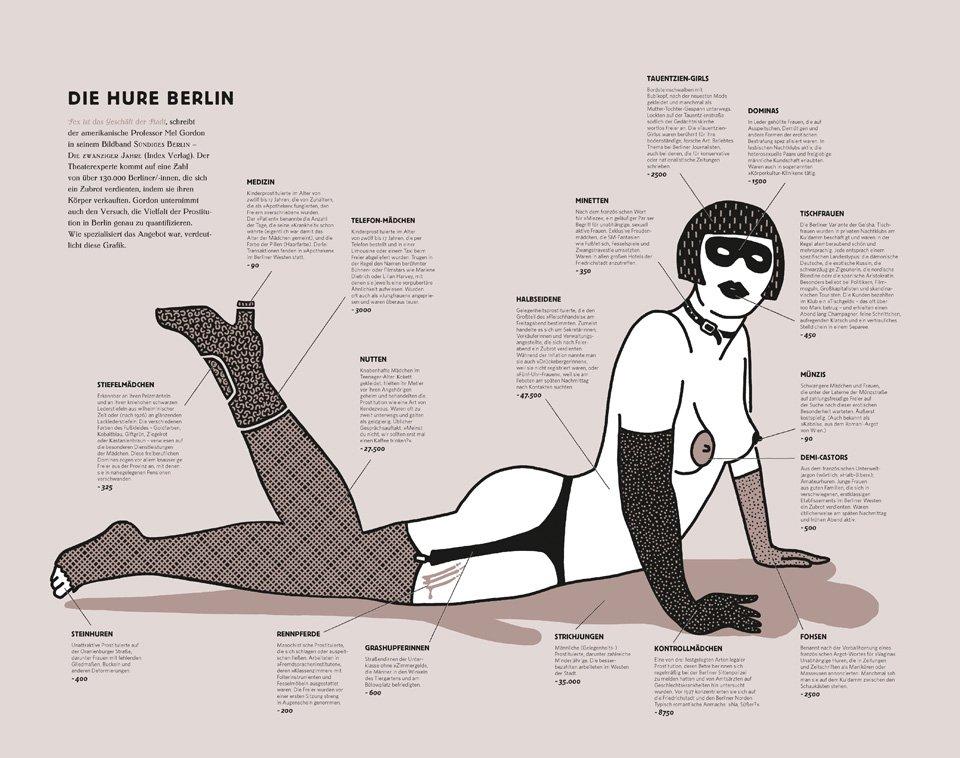 Bildunterschrift: Die Hure Berlin – Prostitution im Berlin der 1920er-Jahre | Robert Nippoldt © TASCHEN